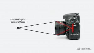 Φωτογραφική μηχανή χωρίς Extension Tubes
