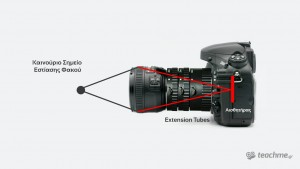 Φωτογραφική μηχανή με Extension Tubes